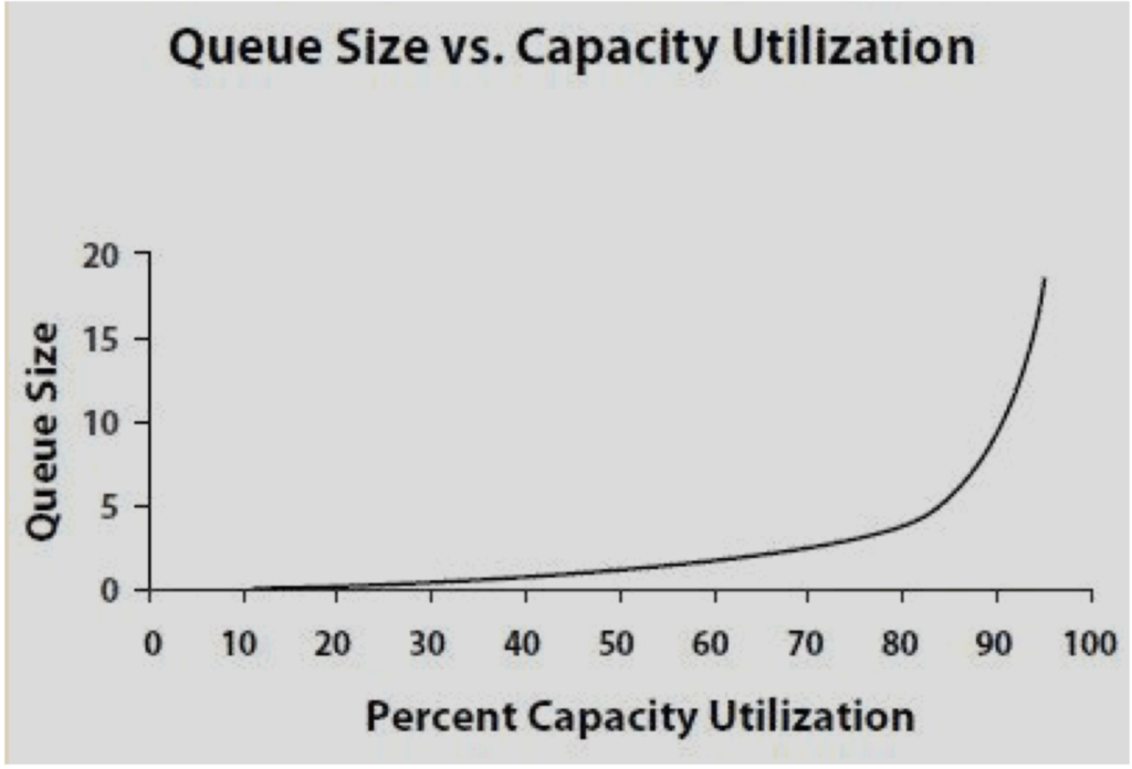 Queus Size vs Capacity Utilization