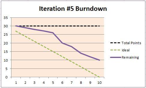 Iteration Burndown Chart
