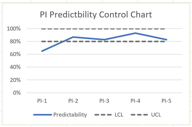 PI Predictability Control Chart