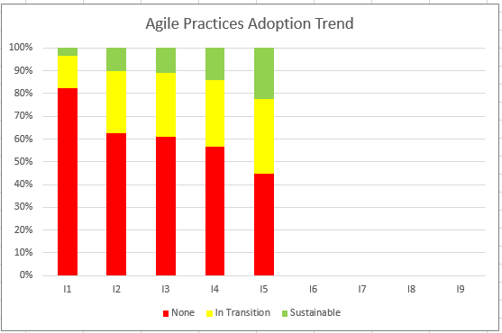 Agile Adoption Progress