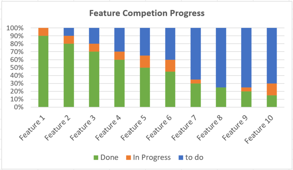 Feature Completion Report