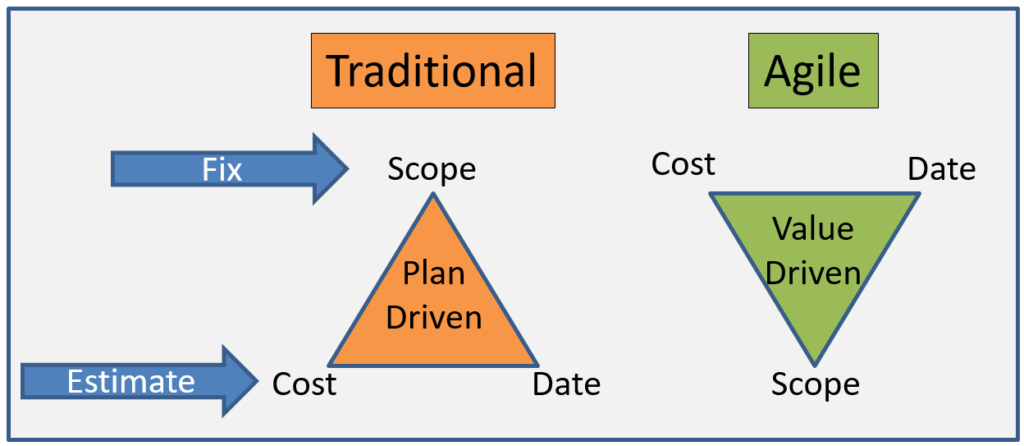 Plan Driven vs. Value-Driven