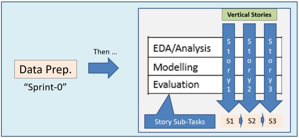 A Hybrid Model for Data Science