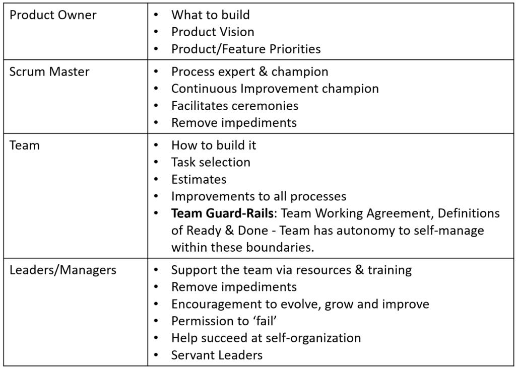 Agile Organization Roles