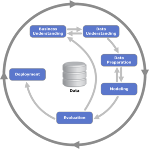 CRISP-DM Data Science Lifecycle