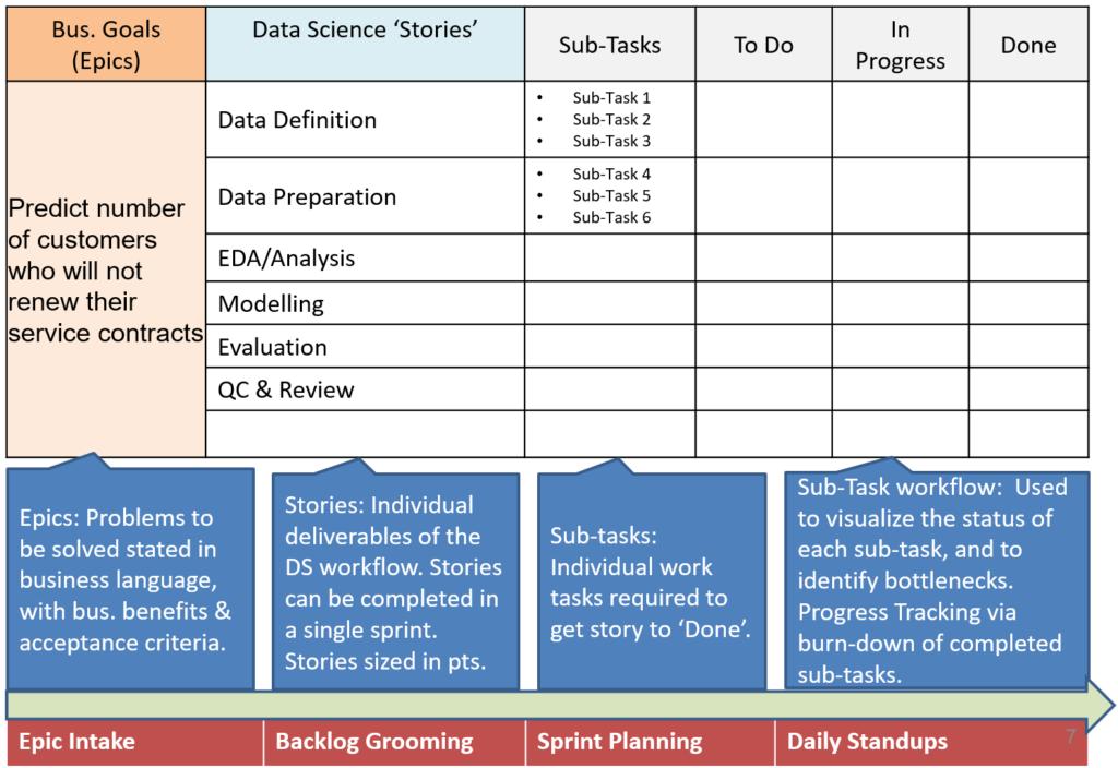 Data Science Workflow using Jira