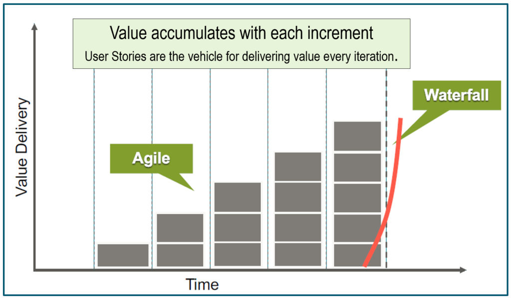 The Agile Value Proposition