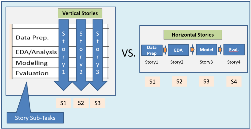 Vertical Vs Horizontal Stories