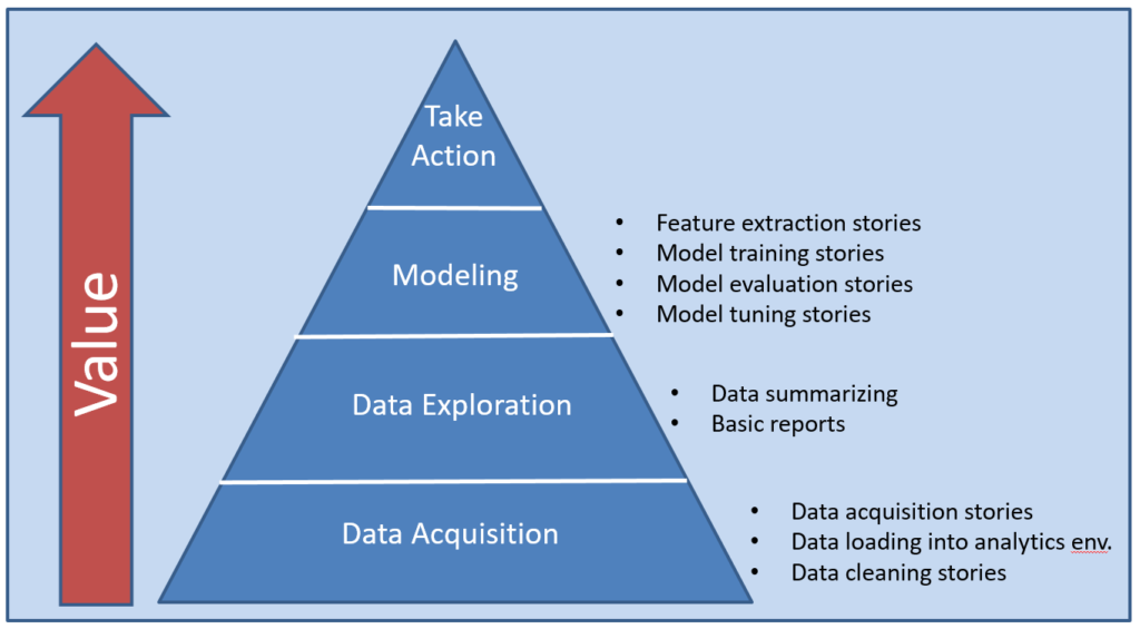 Data Value Pyramid Stories