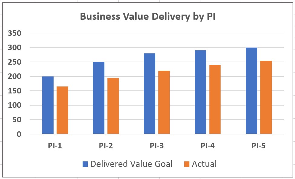 Business Value Delivery Improvement