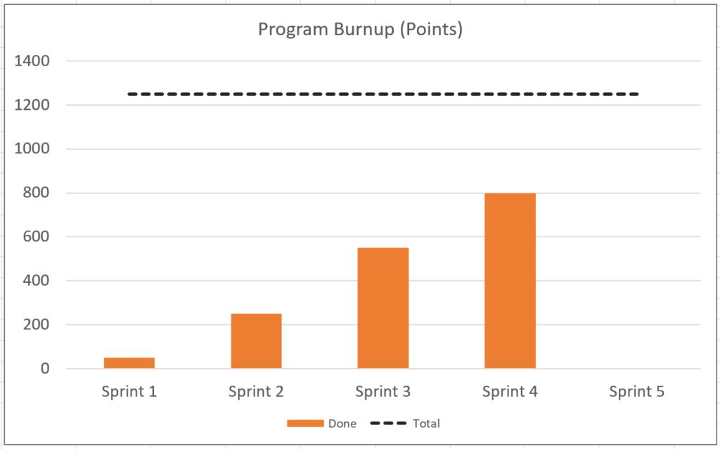 Program Burnup Chart