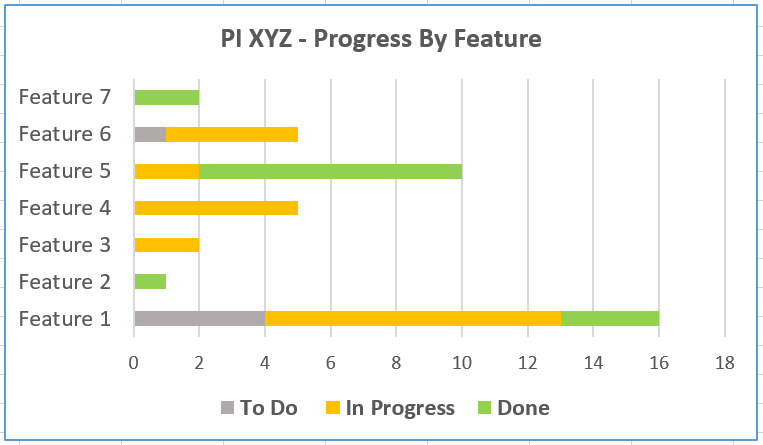 Progress By Feature
