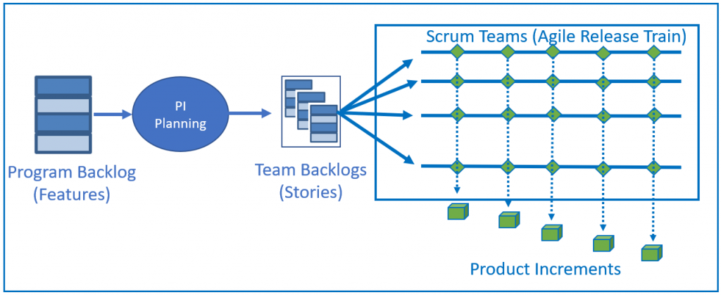 Feature Delivery by Multiple Teams