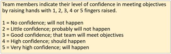 Fist Of Five Confidence Vote